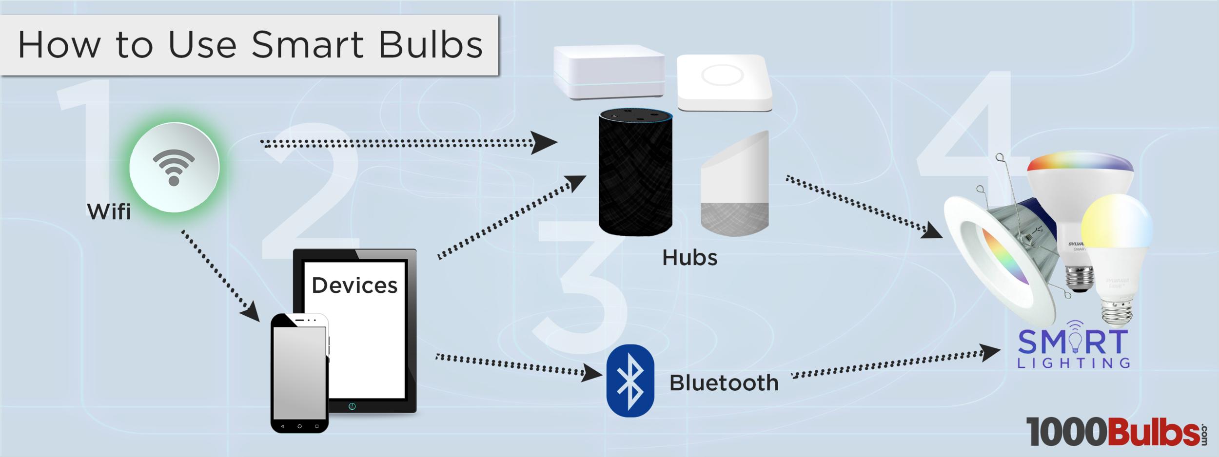 Conexión #1: Wifi => Bombillas Inteligentes (hub opcional) Conexión #2: Dispositivo => Bluetooth => Bombillas Inteligentes Conexión #3: Wifi => Dispositivo => Hub => Bombillas Inteligentes